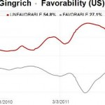 Chart shows Gingrich's high unfavorability ratings among voters.